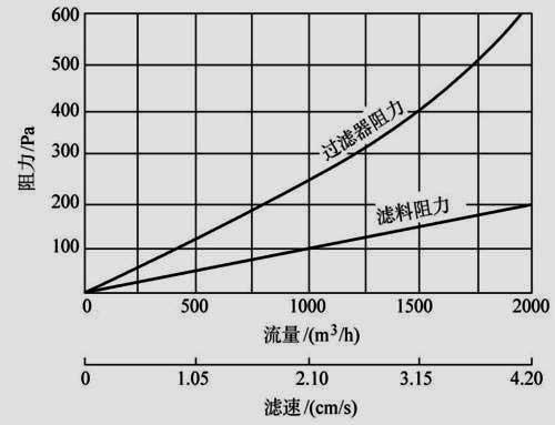 什么叫过滤器的阻力 g4初效过滤器阻力