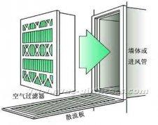 空调系统中初效为什么一定要用G4等级的过滤器