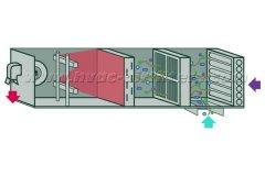 空气处理机组(AHU)中的初效袋式过滤器有什么功能